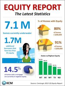 Home Equity Stats in America