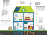 Feasibility of Net-Zero Homes
