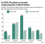 Florida's GDP
