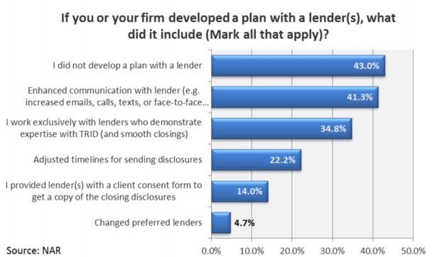 TRID - Lenders