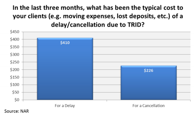 Expense to Customers due to TRID delay or cancellation