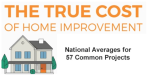 Home Improvement Costs